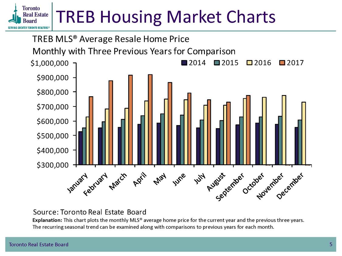 Средняя цена перепроданных домов